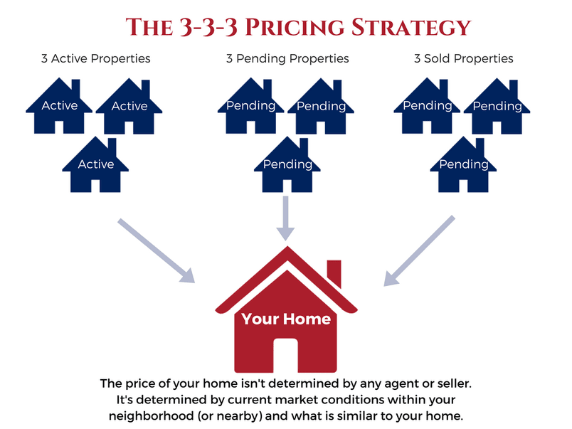 The 3-3-3 Pricing Strategy